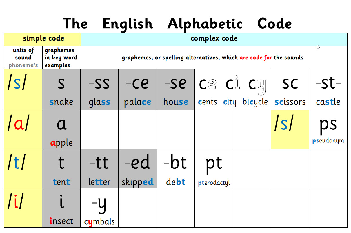 The Alphabetic Code Chart Grey and White