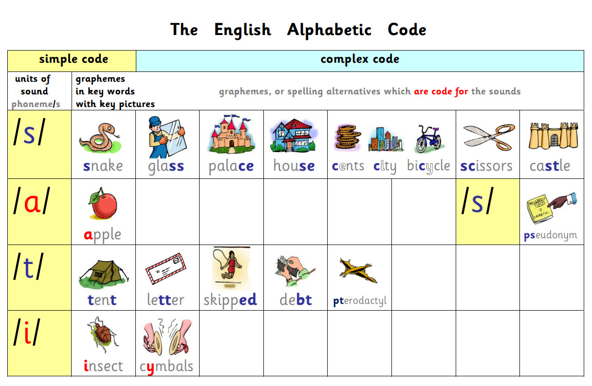 The English Alphabetic Code Complete Picture Chart