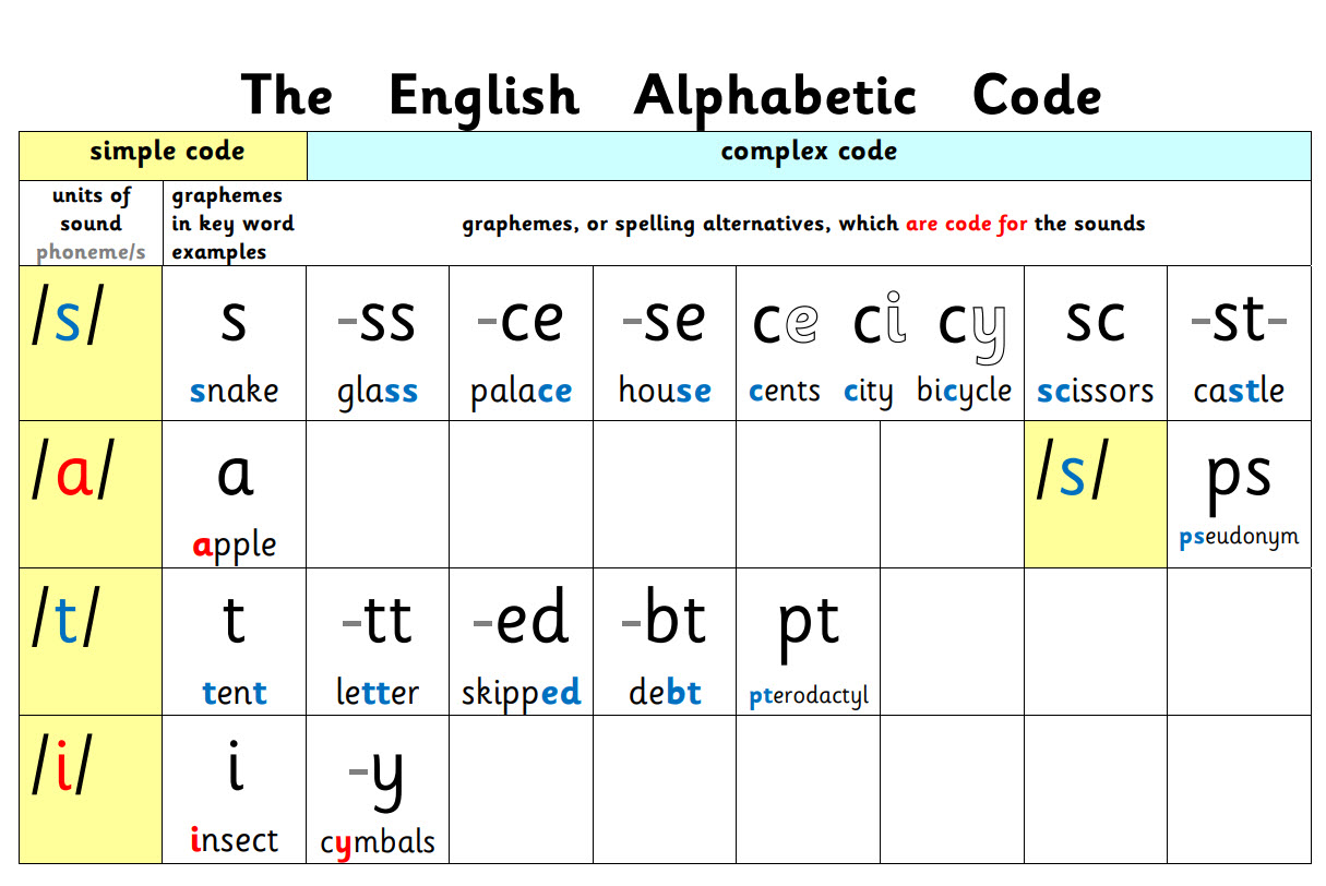 The English Alphabetic Code Plain Chart