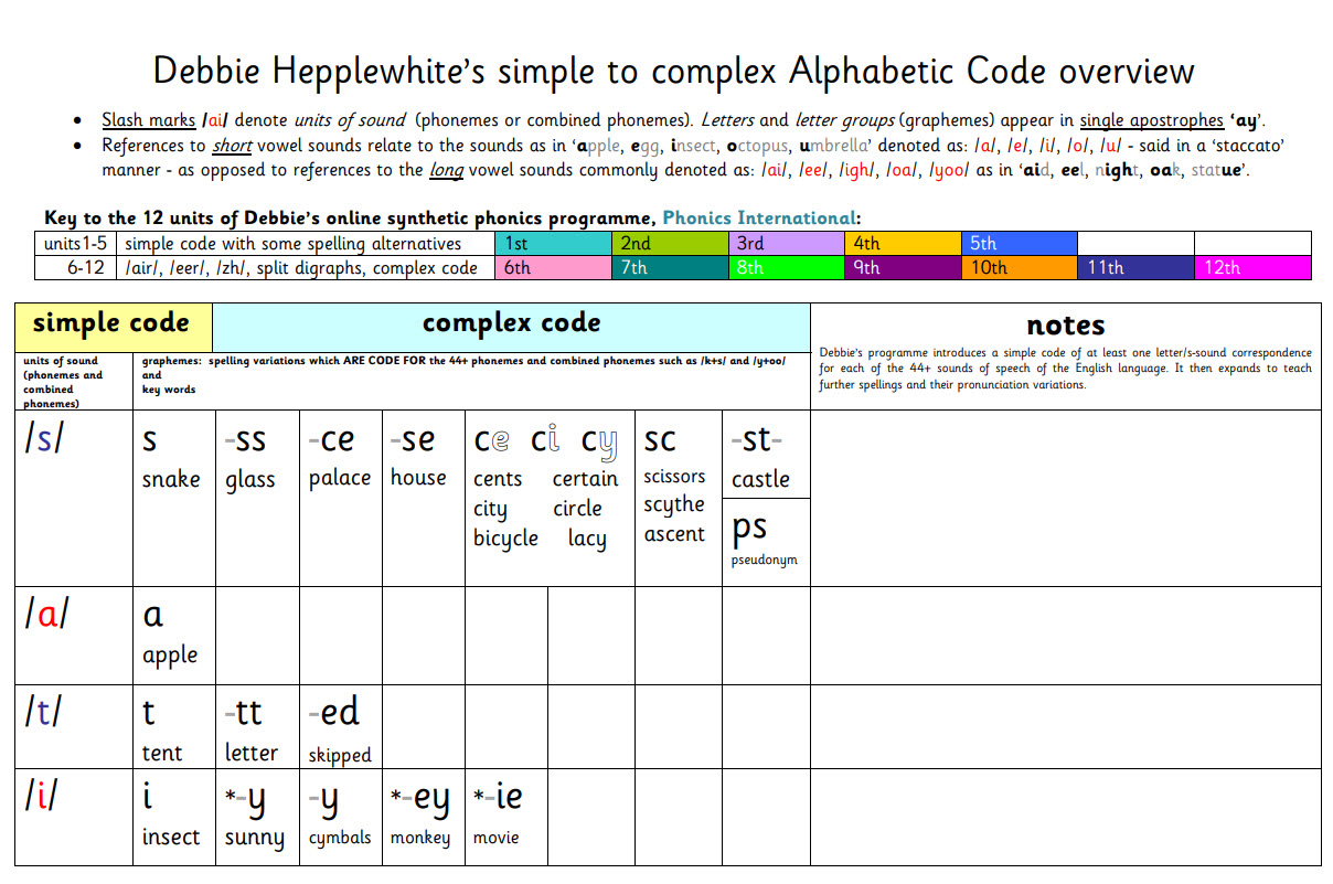 simple to complex Alphabetic Code overview with Space for Notes (plain)