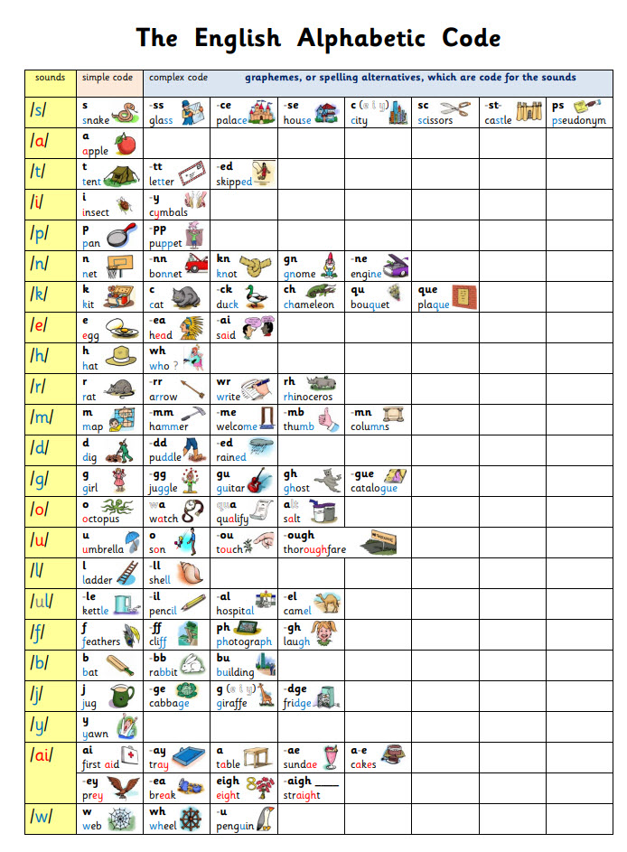 Mini Alphabetic Code Chart with Pictures