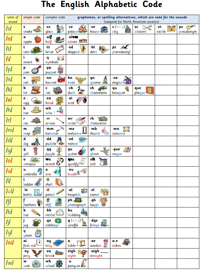 US Mini Alphabetic Code Chart with Pictures