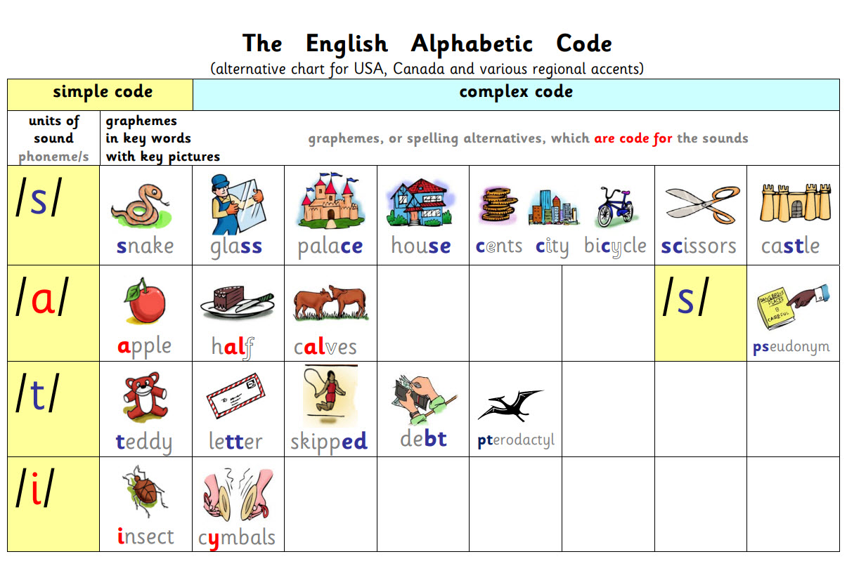 US The English Alphabetic Code Complete Picture Chart