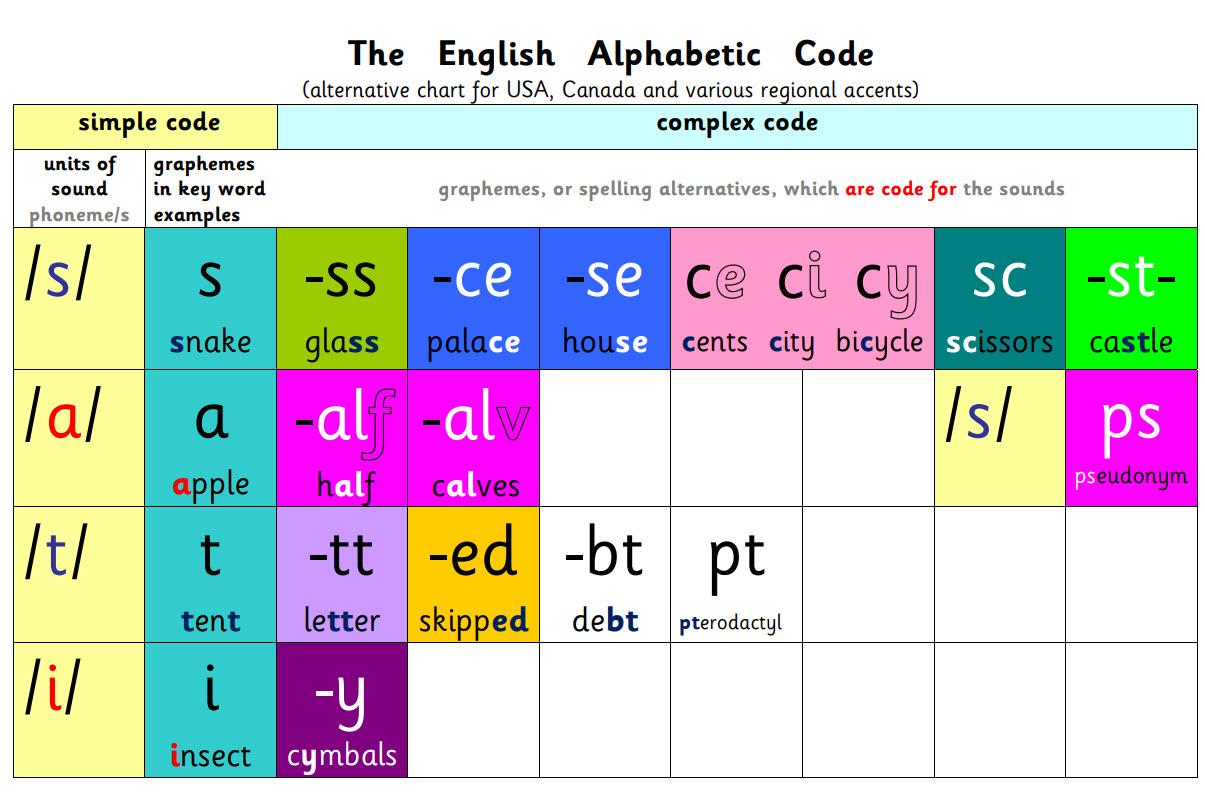 US The English Alphabetic Code Full Colour Chart