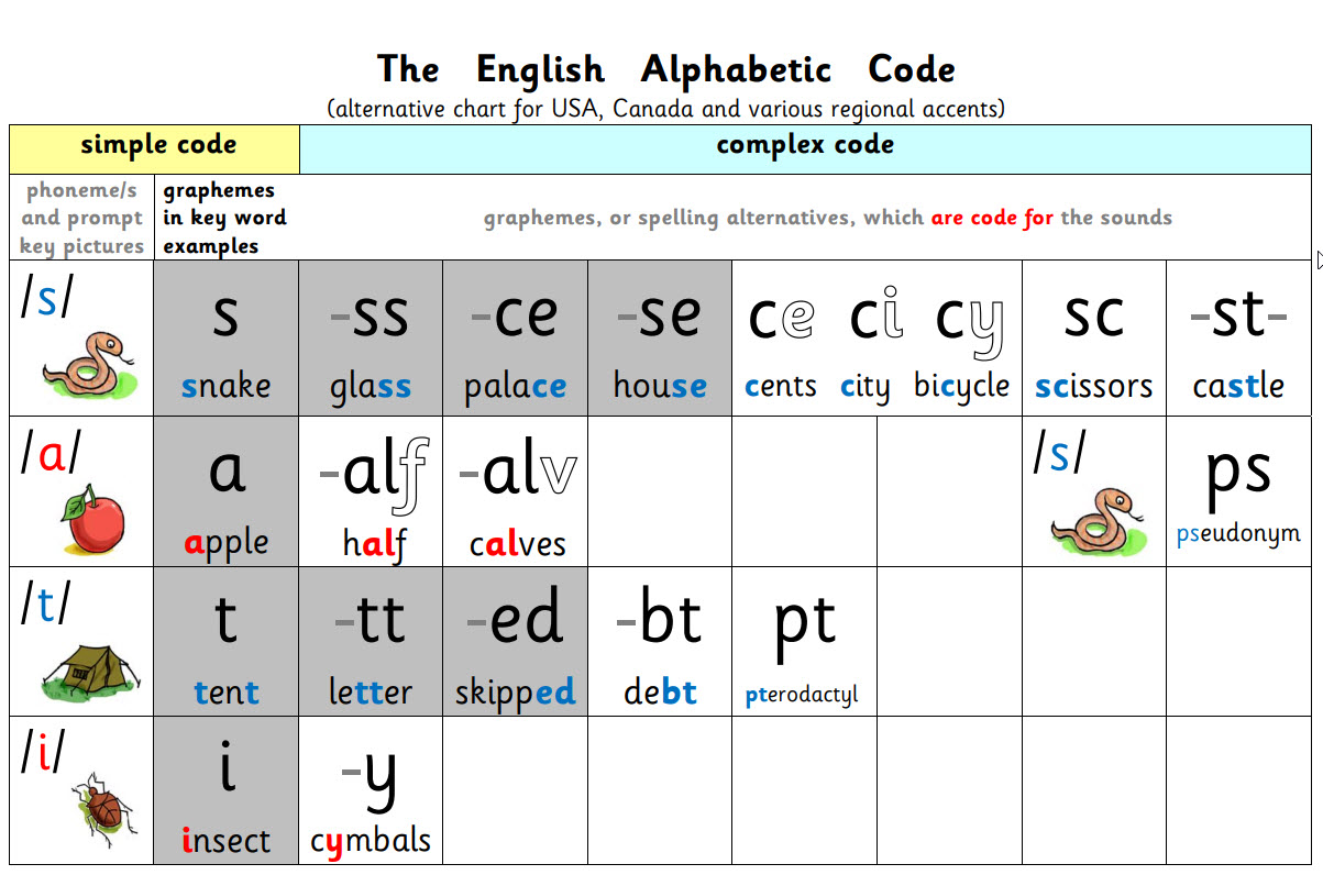 US The English Alphabetic Code Grey and White Chart with picture prompts for the sounds