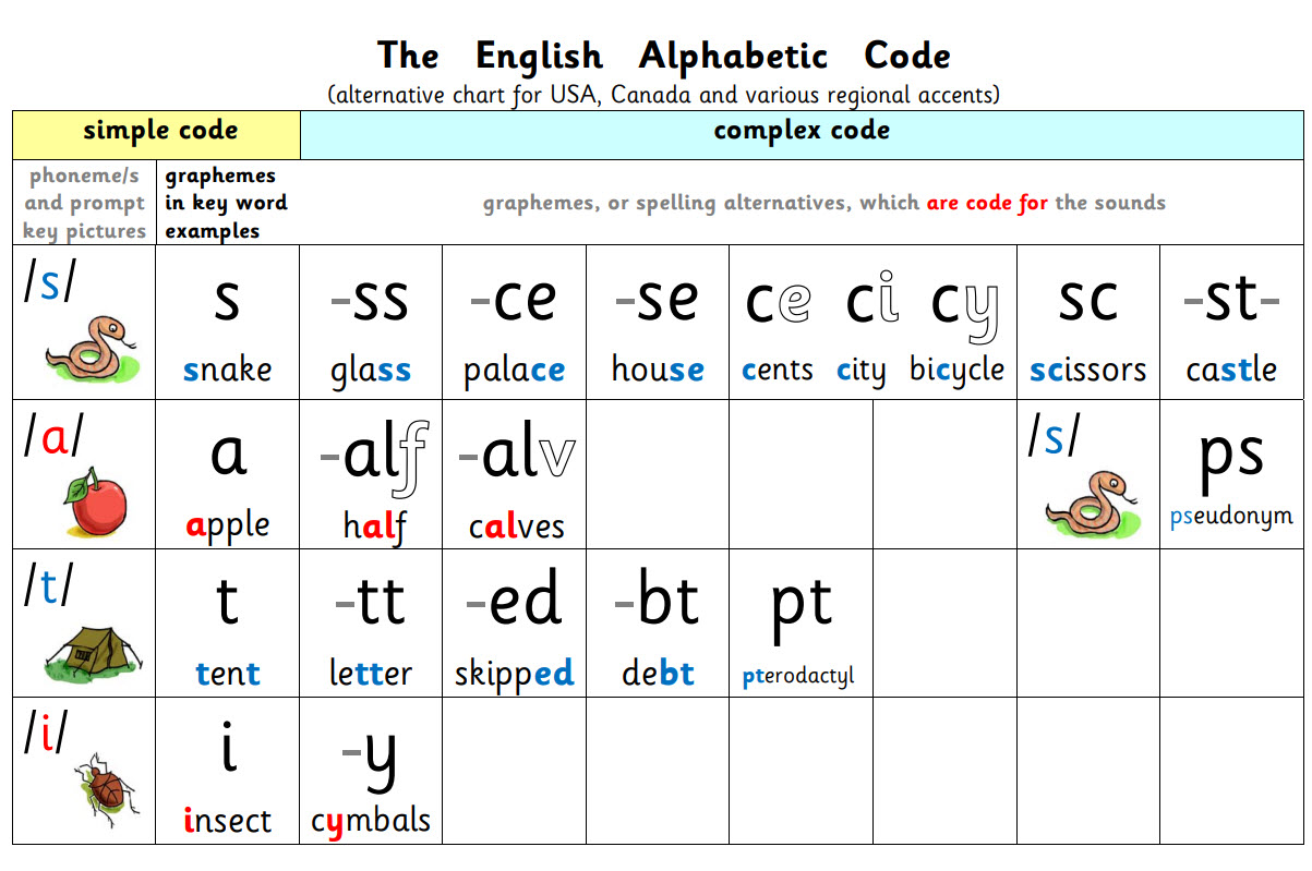 US The English Alphabetic Code Plain Chart with picture prompts for the sounds