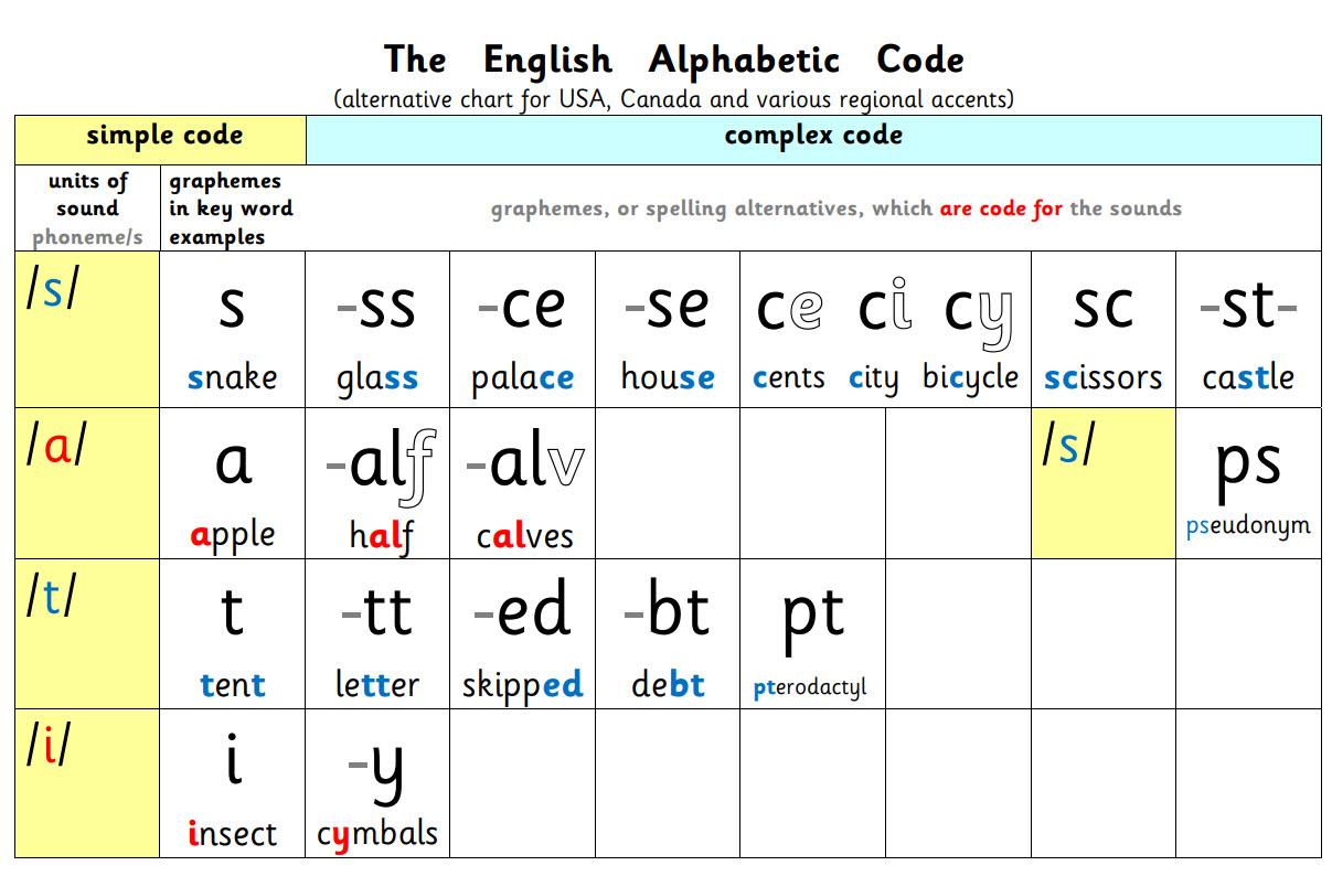 US The English Alphabetic Code Plain Chart