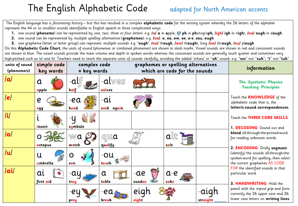 US The English Alphabetic Code plus the Synthetic Phonics Teaching Principles with Pictures